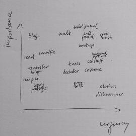 Priorities – setting by using the Eisenhower matrix method